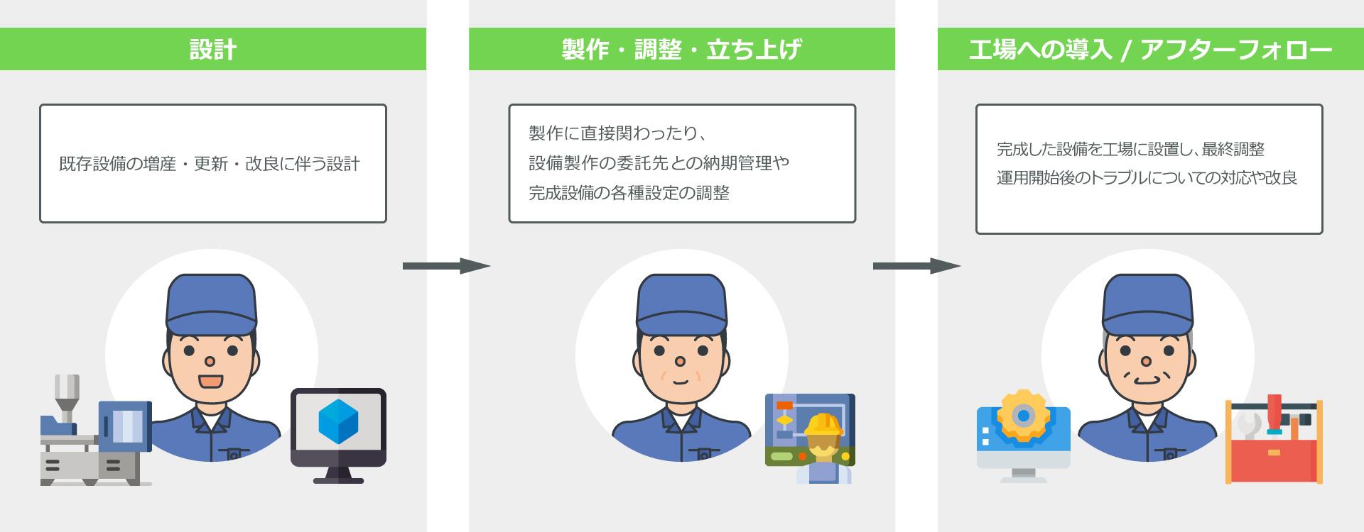 職 生産 研究開発と生産技術職